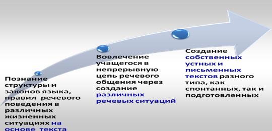 сочинение на тему функции русского языка в молдове
